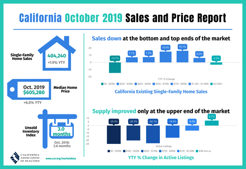 California October Sales