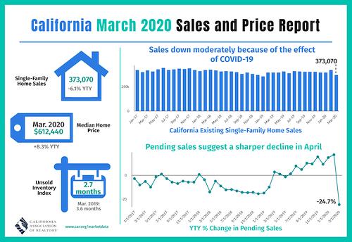 California March Sales