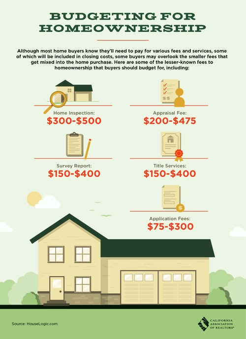 Budgeting for Homeownership