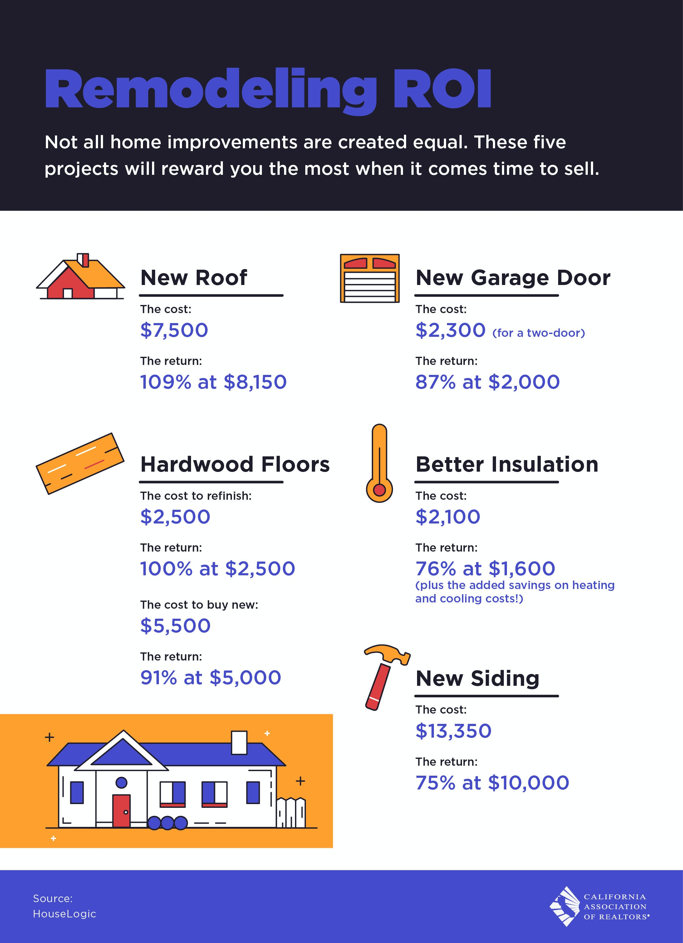 Remodeling Return on Investments